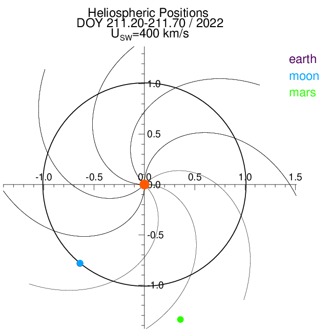 Observer Plot showing the positions of Earth, Moon and Mars in relation to the Sun.